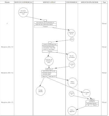 diagramme de flux merise exercice corrigé exercices corrig 233 s merise diagramme de flux mct mot
