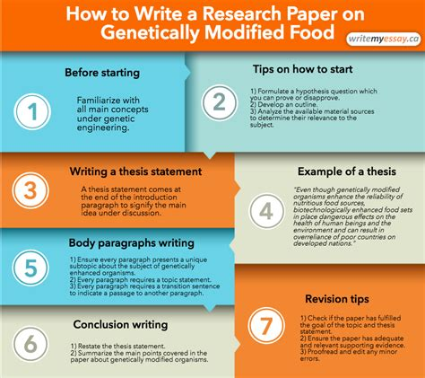 how to start writing research paper a research paper on genetically modified food with exles