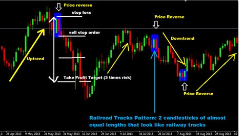 20 Forex Trading Strategies Collection forex chart patterns images of roses rolpechsmedust s
