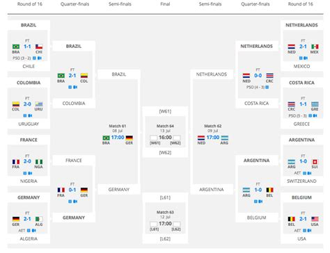 world cup soccer result world cup bracket 2014 fixtures predictions updated