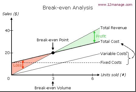 sle breakeven analysis even point e an 225 lise even centro de conhecimento