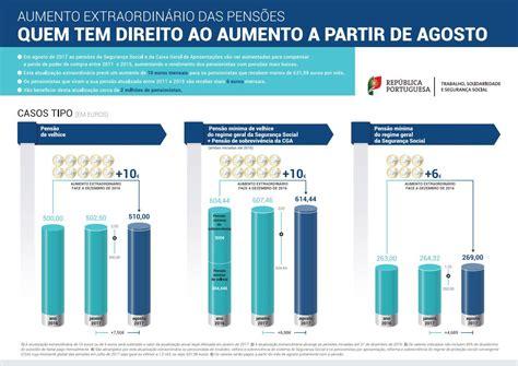 aumento salarial ffaa ao 2016 argentina aumento salarial pensionados 2015 colombia html autos post