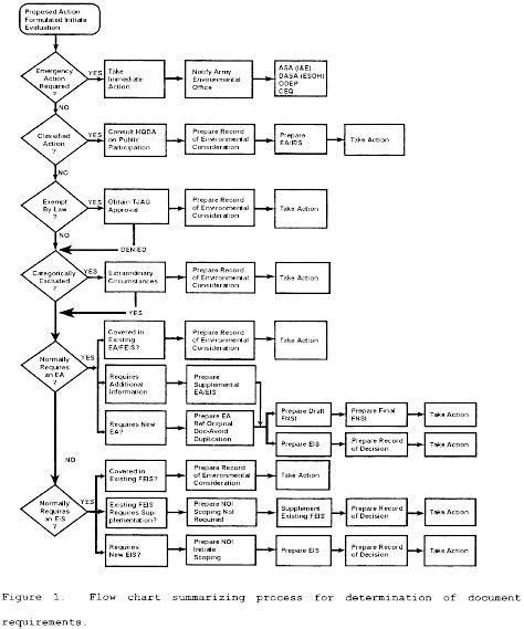 nepa process flowchart nepa process flowchart create a flowchart