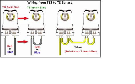 4 l t12 ballast wiring diagram t8 fluorescent bulbs wiring diagram get free image about wiring diagram
