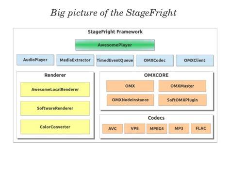 android framework android framework related keywords keywordfree