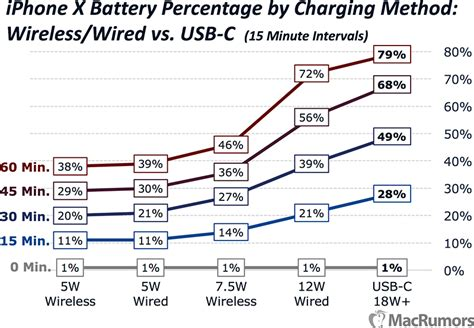 iphone x charging speeds compared the fastest and easiest ways to charge your iphone macrumors