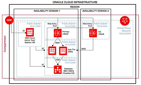 tutorial oracle cloud oracle e business suite automation for oracle cloud