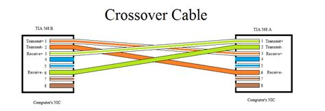 network crossover cable wiring diagram ethernet cable color code