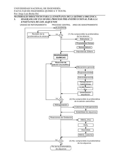 cadenas carbonadas mapa conceptual quimica organica
