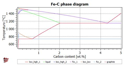 fe3c phase diagram t8 calculating a phase diagram in a binary system