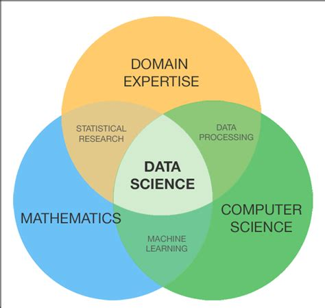 How Do I Become A Data Scientist As An Mba by So You Want To Be A Data Scientist A Guide For College Grads