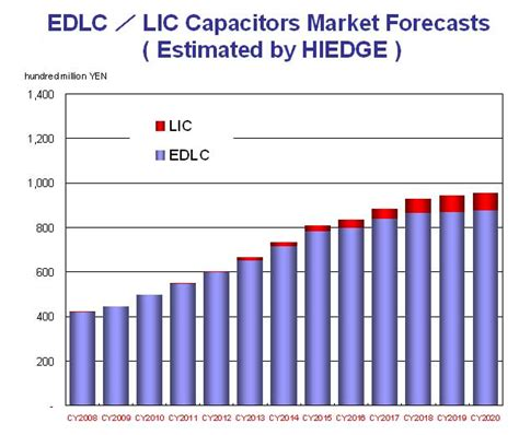 capacitor market oic