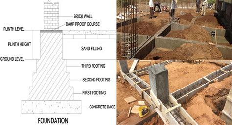 tie beam  plinth beam difference concrete tie beam