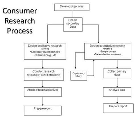 Consumer Behavior Research Paper Ideas by Comparison Essays Dott Ssa Gambarino Consumer Behavior Research Paper Ideas A