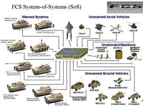 Reading Space future combat systems fcs future combat system fcs