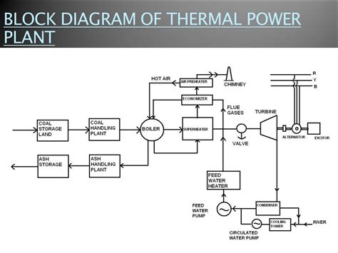 layout of the thermal power plant thermal power plant block diagram intergeorgia info