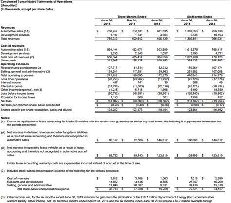 tesla earnings report date tesla earning report 28 images tesla earnings tsla