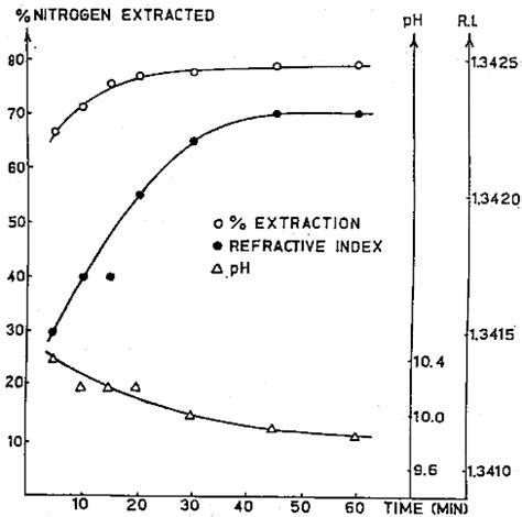 Curve Whey Protein technology of production of edible flours and protein