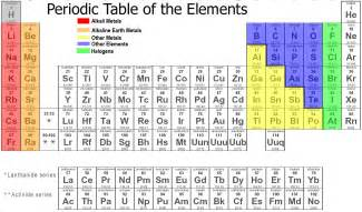 L Periodic Table Lrc 320 Chemistry 101 The Periodic Table