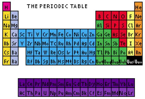 Periodic Table Patterns by New Cross Stitch Pattern Periodic Table
