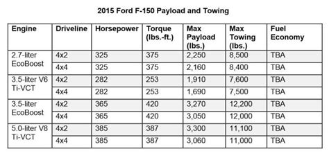 2018 ford f150 towing chart 2018 ford f150 max towing capacity 2017 2018 2019 ford