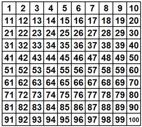printable numbers board number names worksheets 187 100 board printable free