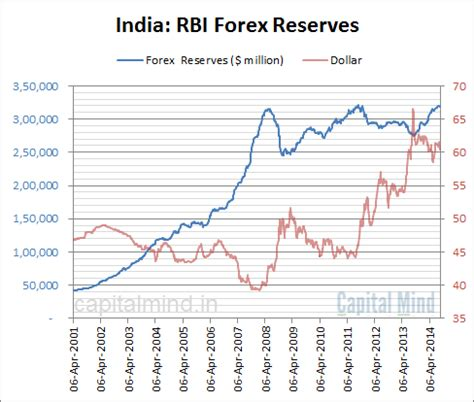 forex reserves go to 318 bn but rbi sells govt bonds to