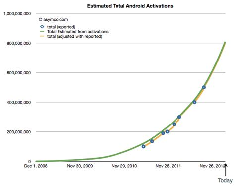 number of android users where are the android users asymco