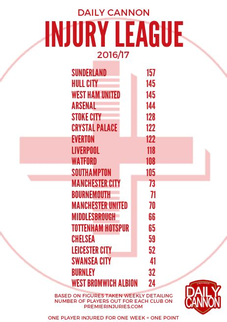 epl injury table injury league arsenal close on west ham hull in second