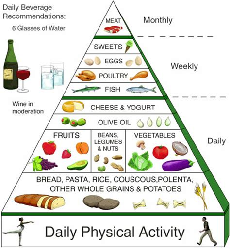 alimenti della dieta mediterranea dieta mediterranea