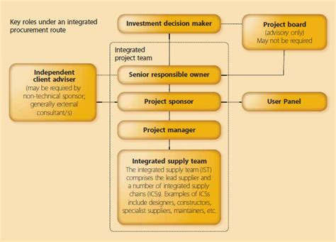 design management roles and responsibilities project board for building design and construction