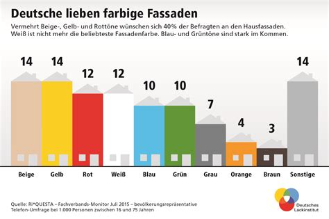 fassadenfarben trend 2017 deutsches lackinstitut infografiken