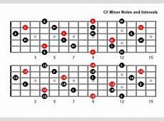 C Sharp Minor Arpeggio Patterns - Fretboard Diagrams For ... G Sharp Minor Triad