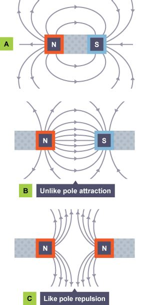 diagram of a magnetic field diagram of a bar magnet image collections how to guide