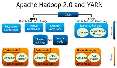 php zookeeper tutorial big data hadoop institute in bangalore jaipur big data