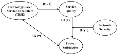 patient satisfaction thesis service encounters thesis