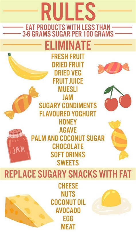 Stages From Detoxing From Sugar by I Gave Up Sugar For Two Months And Here S What Happened