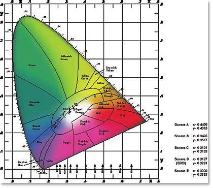 color coordinates pin 1931 cie chromaticity diagram on