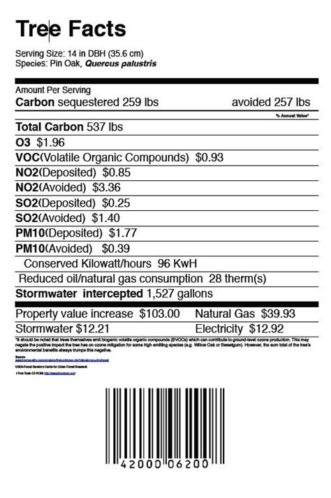 food label template for resources institute 187 tree nutrition