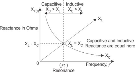 capacitive reactance wiki a series lcr circuit is connected to an ac source whose frequency is less than the resonant