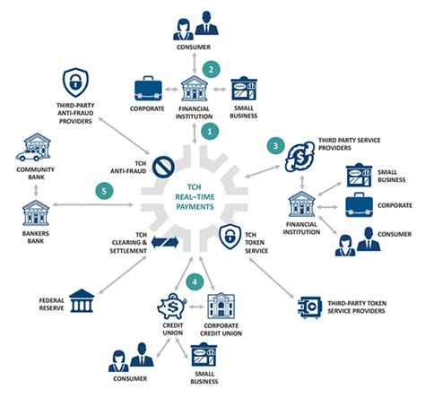 clearing banks us banks launch rtp real time payments network in us