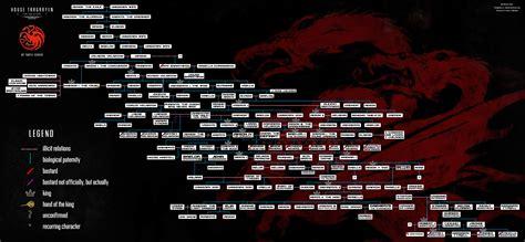 full house family tree spoilers asos full family tree of house targaryen v 2 corrected and expanded asoiaf