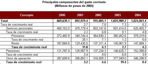 ejemplo de un cuadro de gastos personales gaceta parlamentaria diciembre de 2003