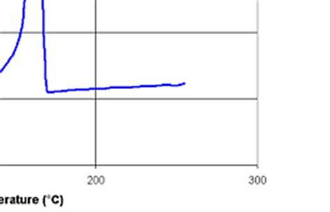 POLYPROPYLENE (PP) Specific Heat Capacity Vs Temperature Graph