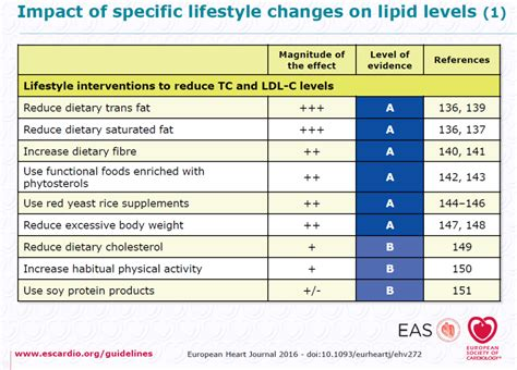 plant sterols lower blood cholesterol levels ipssa international plant sterols and stanols