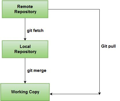 git tutorial pull merge what is the difference between git pull and git fetch