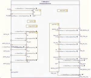 comment faire un diagramme de définition de bloc sysml mod 233 liser le bloc de dispositif de pression