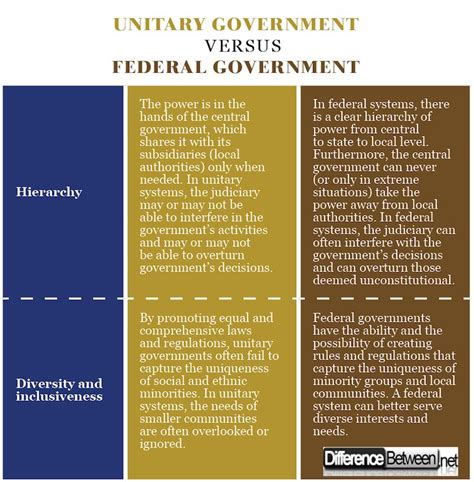 difference between unitary government and federal