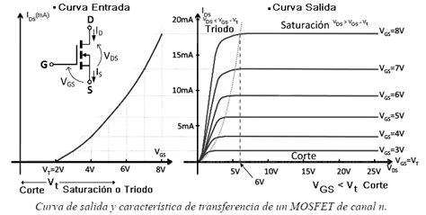 transistor mosfet comun el transistor mosfet electr 243 nica pr 225 ctica aplicada