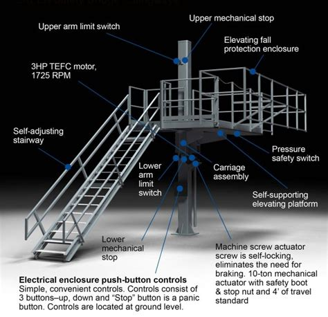 Upholstery Macon Ga 100 Osha Requirements For Handrails On Platforms